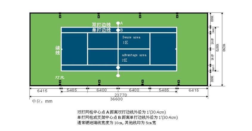 """丙烯酸类场地: 现代大部分的比赛都是在硬地网球球场上进行的,也是最普通、最常见的一种场地。硬地网球场一般由水泥和沥青铺垫而成,其上涂有红、绿色塑胶面层,其表面平整、硬度高,球的弹跳非常有规律,但球的反弹速度很快。许多优秀的网球选手认为,硬地网球更具""""爆发力"""",而且网球比赛中硬地球场占主导地位,必须格外重视。 红土类场地: 更确切的说法是""""软性球场"""",其最典型的代表就是红土场地的法国网球公开赛。另外,常见的各种沙地、泥地等都可称为软性场地。此种场地特点是球落地"""
